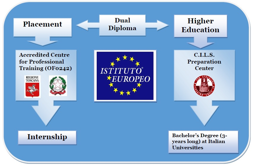 Progression Pathway: Our DD programs are intended for students aiming to be introduced either to the Italian job market or, in its second concentration, to Italian universities in a variety of fields.